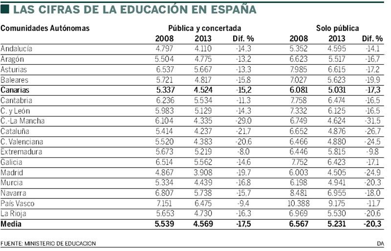 cifras educación
